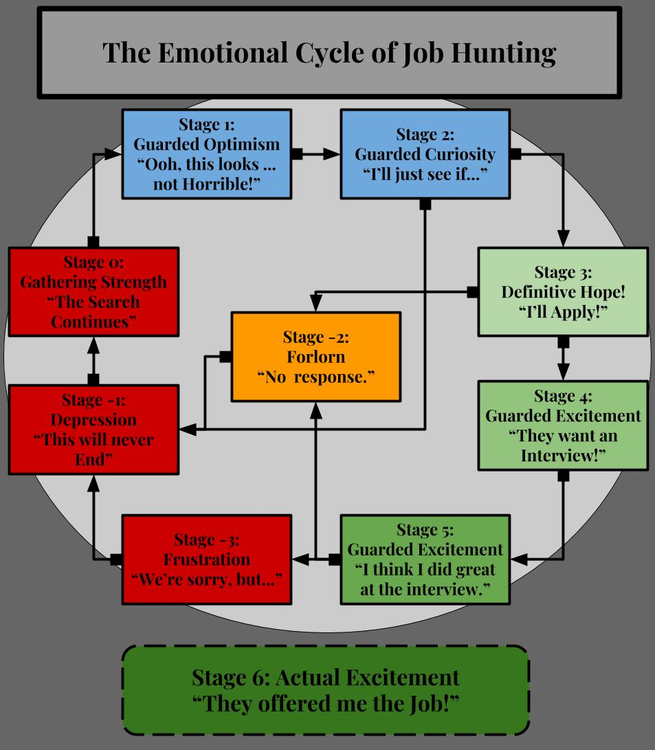 Emotional Cycle of Job Hunting